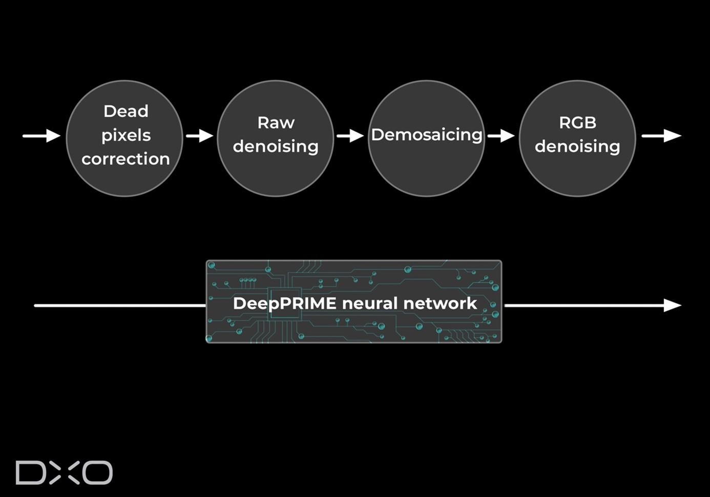DeepPRIME holistic raw conversion